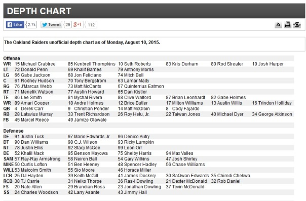 Depth Chart via Raiders.com.